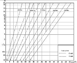 X Ray Exposure Chart For Steel Panoramic X Ray Mode For Testing Weld Quality Of Natural Gas