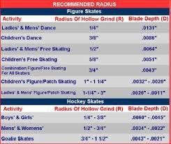 Hockey Blade Sharpening Chart Faqs Blademaster