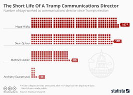 Trump Administration Departures Chart Chart The Short Life Of A Trump Communications Director