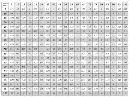 Multiplication Chart To 50 26 Studious Multiplication Tables From 1 To 50 Pdf