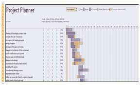 Gantt Chart For Restaurant Unit 3 Assignment On Health And Safety Legislation Locus Help