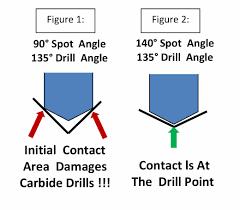 Center Drill Size Chart Www Bedowntowndaytona Com