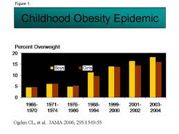 Childhood Obesity Pie Chart This Is A Graph Showing The Progression Of Childhood Obesity