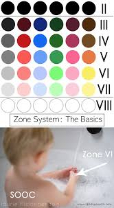 Ansel Adams Zone System Chart Zone System The Basics Click It Up A Notch