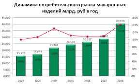 Классификация и ассортимент макаронных изделий Реферат страница  В 2002 году в России работало около 20 предприятий по выпуску вермишели быстрого приготовления основная часть из которых сосредоточилась в Центральном