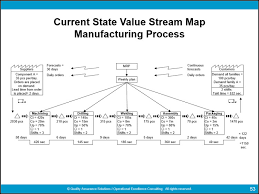 Value Stream Mapping Examples Complete Value Stream Mapping Symbols Guide