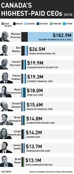 Canada S Top Ceos Earn 193 Times Average Worker S Salary