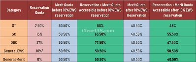 10 Ews Reservation How Will It Affect Your Chances Of