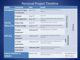 Personal Project Overview Myp Class Of Ppt Video Online Download