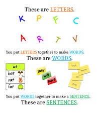 Letter Word Sentence Ancor Chart By Alicia Crabtree Tpt