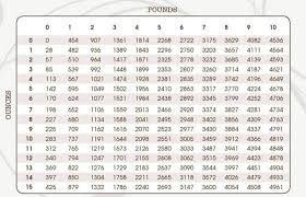 Conversion Chart For Grams To Pounds And Ounces