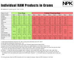 Individual Raw Products In Grams By Npk Industries