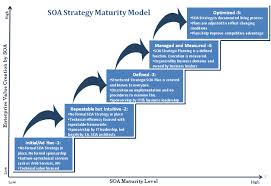 strategic planning frameworks enterprise soa strategy prabhakar ram