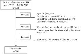 Study Flow Chart Alt Alanine Aminotransferase Ast