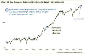 Dow Jones 52 Week Chart