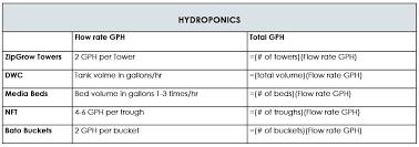 Sizing A Pump For Hydroponics Or Aquaponics Neil