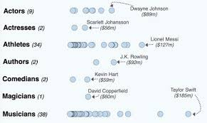 Hart Chart Decoding The Highest Paid Celebrities In The World Visualized Digg