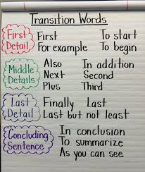 44 another word for conclusion transition words anchor chart image only writing pinterest