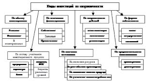 Дипломная работа Инвестиционная деятельность предприятия на  Рисунок 1 Классификация видов инвестиций