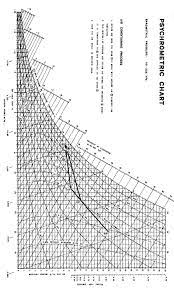 Carrier Psychrometric Chart Metric Carrier Psychrometric