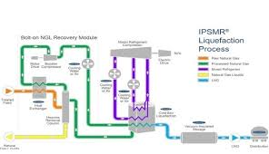 Chart Industries Introduces New Technology To Process Lng
