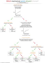 Cherry Switches Chart