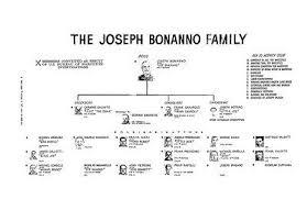 Joseph Bonanno 8x10 Photo Mafia Organized Crime Family Chart