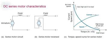 brief insight to all kind of dc motor operation principle dc series motor characteristics