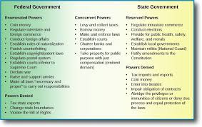 State Powers Vs Federal Powers Venn Diagram The Division Of Powers American Government