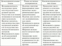 Экспериментальные планы Экспериментальная психология  Экспериментальная психология конспект лекций