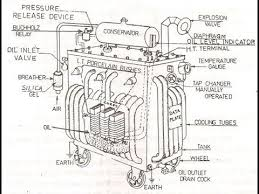 electrical transformer diagram. Parts Of A Transformer And Its Functions. Electrical Classroom Diagram N