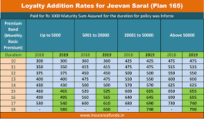 How do i obtain an insurance scheme under rural postal insurance? Lic Jeevan Saral Plan 165 Premium Maturity And Benefits Calculator Insurance Funda