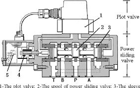 Figure 1 From New Modeling And Analysis Of Three Stage