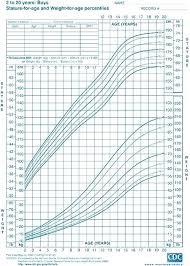 Cdc Baby Boy Weight Chart Preemie Growth Chart Coreyconner
