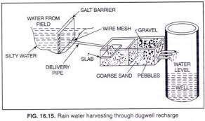 start early and write several drafts about rain water harvesting essay following are mentioned points proving the fact why to harvest rainwater it plays great role in protecting the ground water decline and improving the