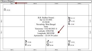 Sripati Bhava Chart