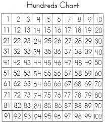 100 Chart Printable Giftbasketinformation Com