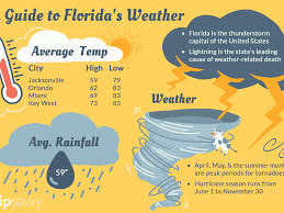 Turkey Weather Chart Floridas Climate And Weather