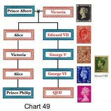 Royal Postage Chart Queen Victoria Succession Chart Www Bedowntowndaytona Com