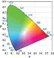 Understand Rgb Led Mixing Ratios To Realize Optimal Color In