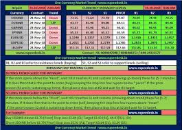 Free Currency Futures Charts Usdinr Free Tips Free Currency Tips Free Currency Tips