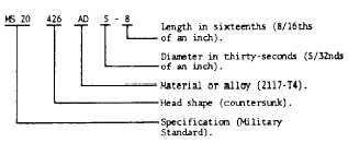 Aircraft Rivet Chart Rivet Composition