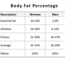 full body measurement chart a new estimator of whole body fat percentage