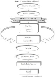 Jkr Sarawak Organisation Chart Application Of Project Management Methods In The