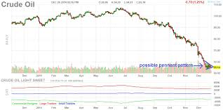 Canadian Dollar 2014 Chart Two Interesting Canadian Dollar And Oil Chart Patterns Worth