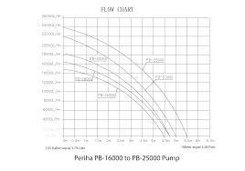 Flow Charts For Periha Water Pumps Sea Side Aquatics