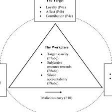 pdf jealousy at work a tripare model
