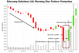 Tutorial On Morning Star Candlestick Pattern