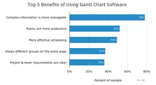 What Are The Advantages Of Gantt Charts Quora