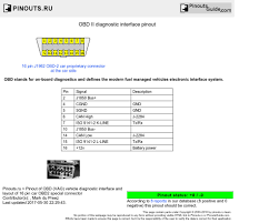 car_obd2 obd ii diagnostic interface pinout diagram @ pinoutguide com on obd2 wiring diagram